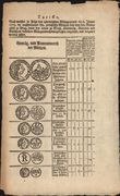 170168 / 1208 - Numizmatika / 1526-1918