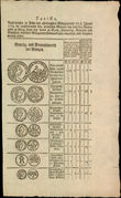 43927 / 4469 - Historical Documents, Maps / Circulars, Bulletins