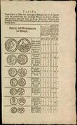 43927 / 4469 - Historical Documents, Maps / Circulars, Bulletins